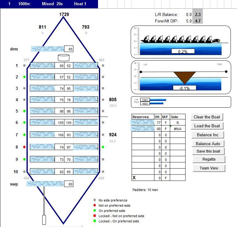 Dragon Analytics Boat Balancing