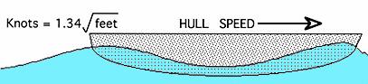 At hull speed