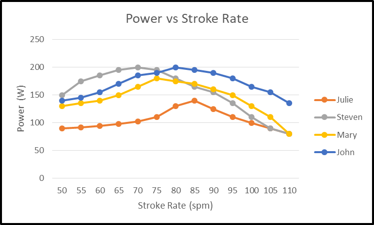 Power generated by paddlers at different stroke rates
